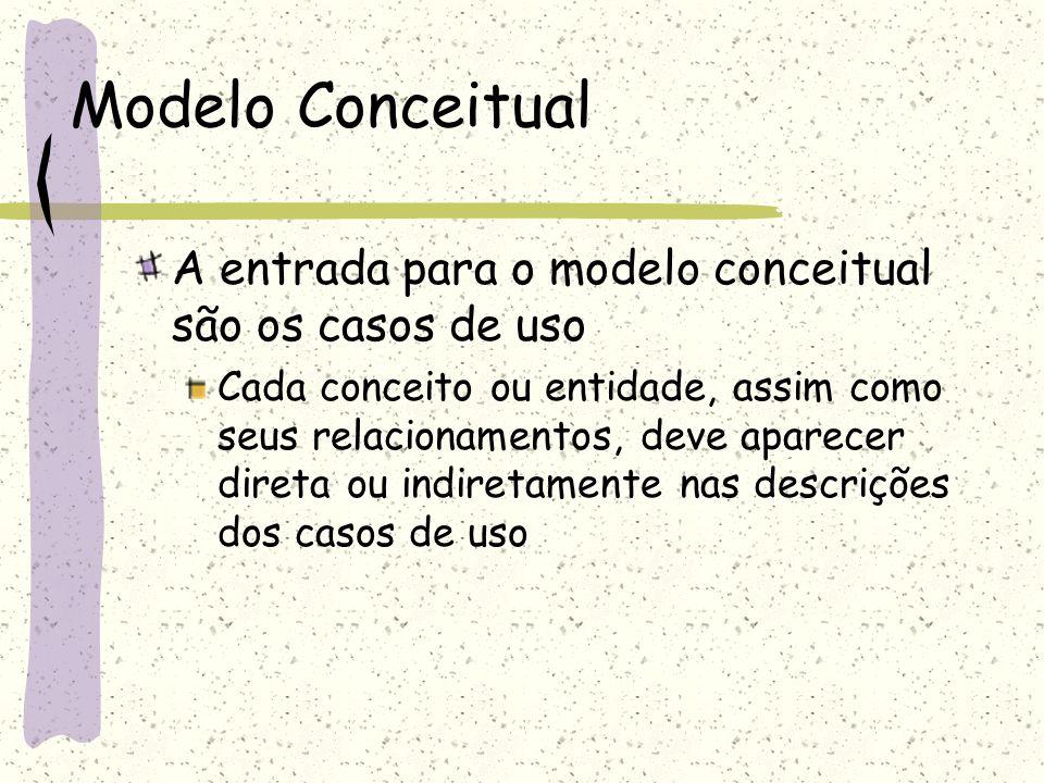 Modelo Conceitual A entrada para o modelo conceitual são os casos de uso Cada conceito ou entidade, assim como seus relacionamentos, deve aparecer dir