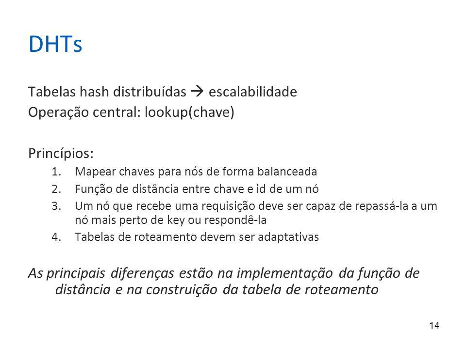 14 DHTs Tabelas hash distribuídas  escalabilidade Operação central: lookup(chave) Princípios: 1.Mapear chaves para nós de forma balanceada 2.Função de distância entre chave e id de um nó 3.Um nó que recebe uma requisição deve ser capaz de repassá-la a um nó mais perto de key ou respondê-la 4.Tabelas de roteamento devem ser adaptativas As principais diferenças estão na implementação da função de distância e na construição da tabela de roteamento