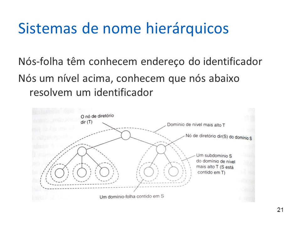 21 Sistemas de nome hierárquicos Nós-folha têm conhecem endereço do identificador Nós um nível acima, conhecem que nós abaixo resolvem um identificador