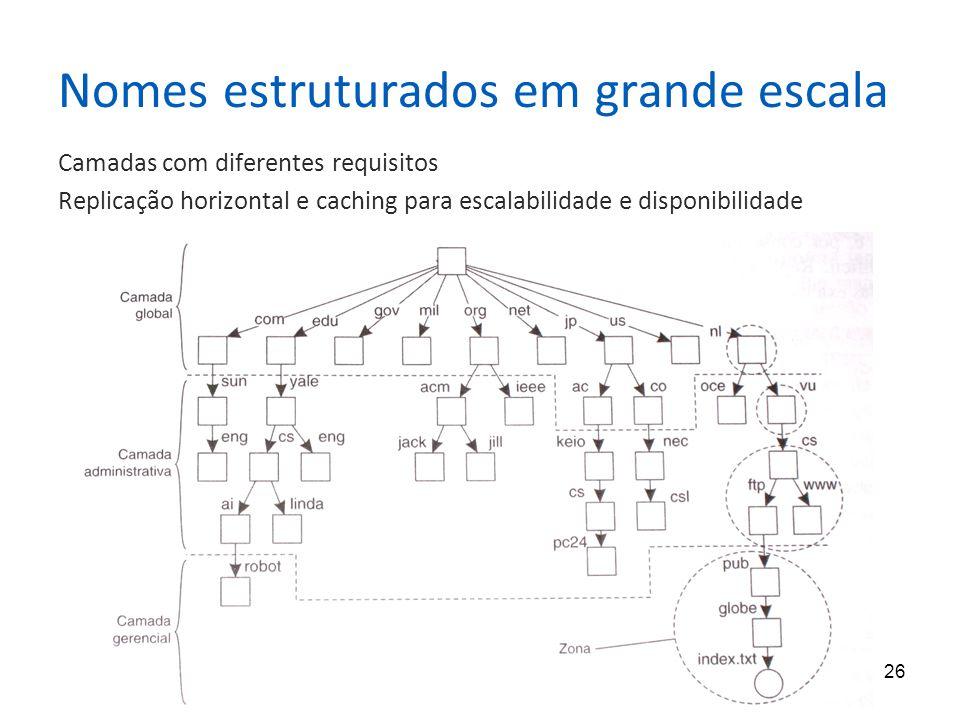 26 Nomes estruturados em grande escala Camadas com diferentes requisitos Replicação horizontal e caching para escalabilidade e disponibilidade