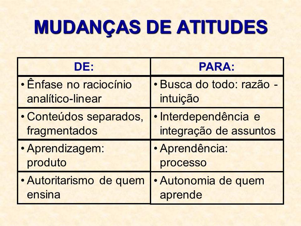 MUDANÇAS DE ATITUDES DE:PARA: Ênfase no raciocínio analítico-linear Busca do todo: razão - intuição Conteúdos separados, fragmentados Interdependência