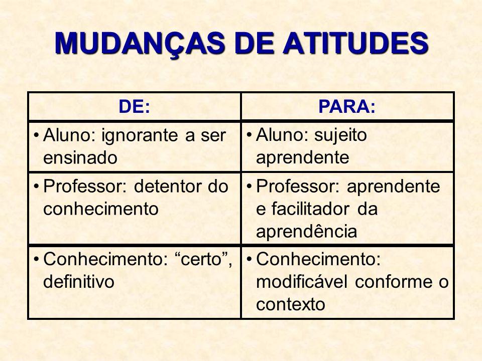 MUDANÇAS DE ATITUDES DE:PARA: Aluno: ignorante a ser ensinado Aluno: sujeito aprendente Professor: detentor do conhecimento Professor: aprendente e fa