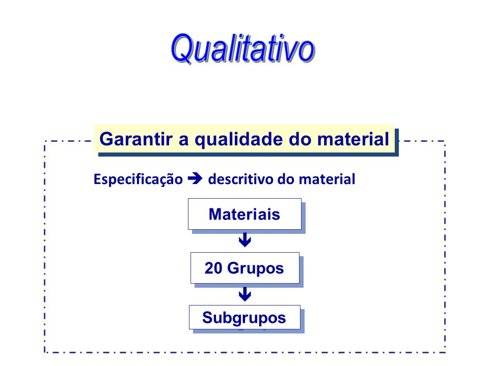 Especificação  descritivo do material Garantir a qualidade do material Materiais 20 Grupos  Subgrupos 
