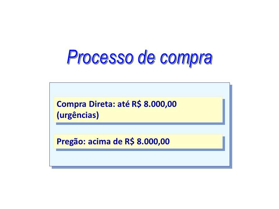 Compra Direta: até R$ 8.000,00 (urgências) Pregão: acima de R$ 8.000,00