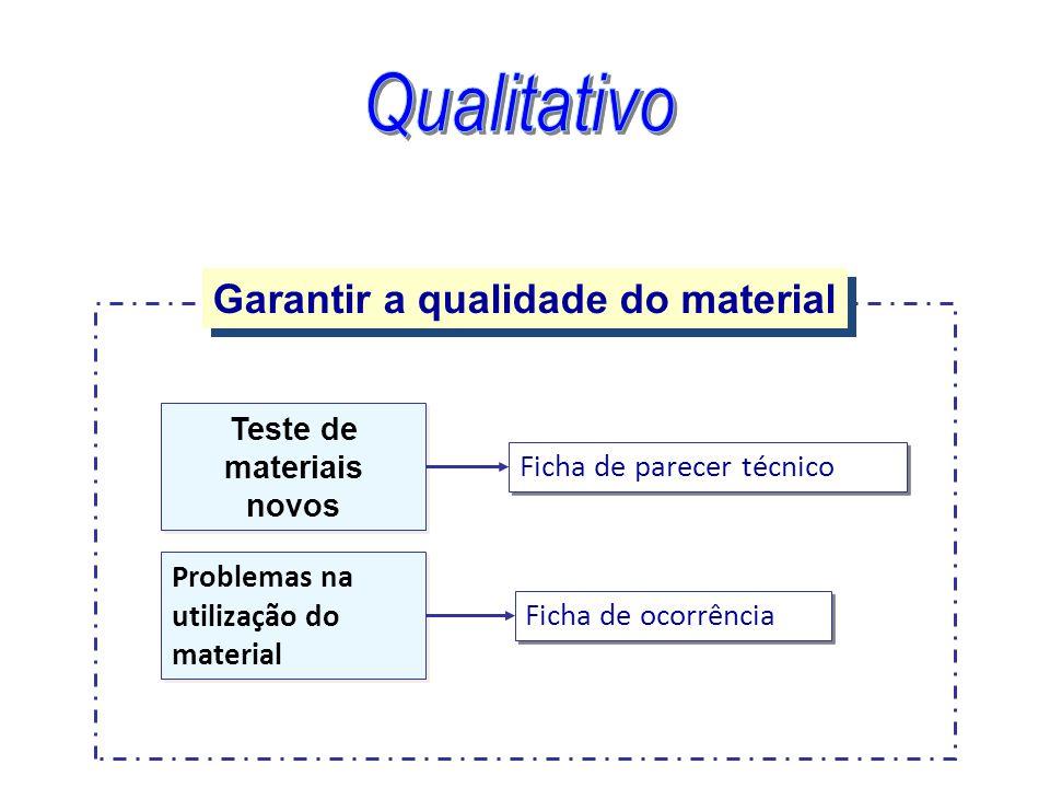 Teste de materiais novos Ficha de parecer técnico Problemas na utilização do material Ficha de ocorrência Garantir a qualidade do material