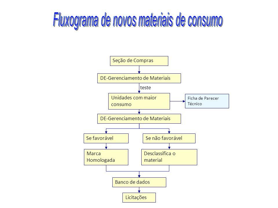 DE-Gerenciamento de Materiais Unidades com maior consumo Ficha de Parecer Técnico DE-Gerenciamento de Materiais Se não favorávelSe favorável Desclassi