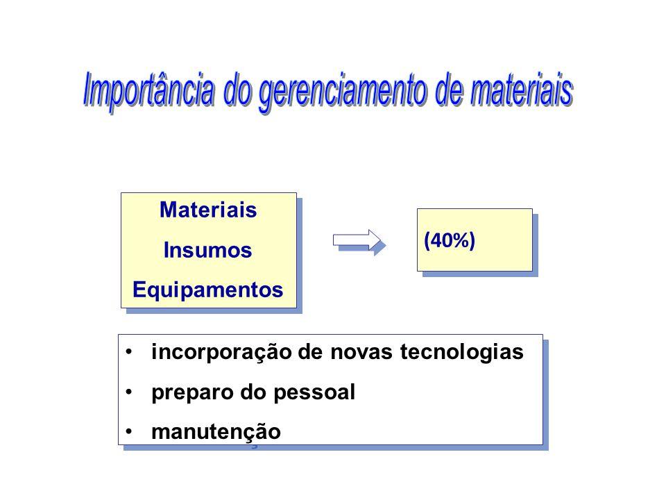 Materiais Insumos Equipamentos Materiais Insumos Equipamentos incorporação de novas tecnologias preparo do pessoal manutenção incorporação de novas tecnologias preparo do pessoal manutenção (40%)