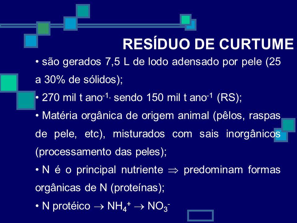 35 RESÍDUO DE CURTUME são gerados 7,5 L de lodo adensado por pele (25 a 30% de sólidos); 270 mil t ano -1, sendo 150 mil t ano -1 (RS); Matéria orgâni