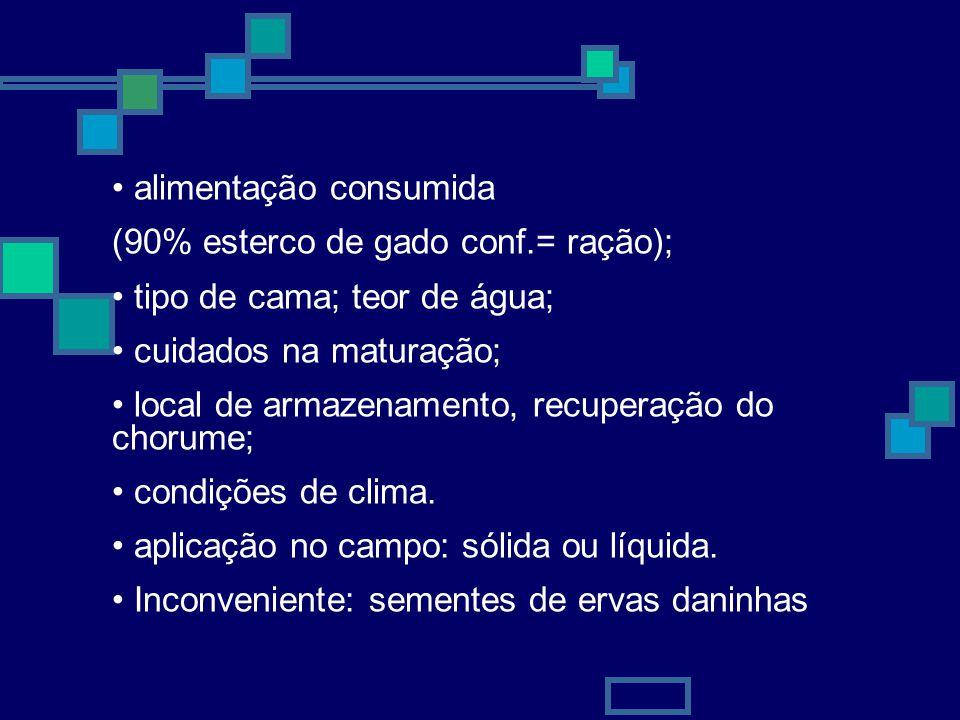 8 Quantidades utilizadas em área total Esterco de curral e Composto: 20 a 40 t/ha Esterco de Galinha: 2 a 5 t/ha Chorume: 30 a 900 m 3 /ha Doses de estercos para aplicação localizada e em cova EstercoLocalizadaCova GrãoHortaliça Curral10 - 20 t/ha 30 - 50 t/ha10 - 20 l/cova Galinha2 - 3 t/ha5 - 10 t/ha5 - 10 l/cova