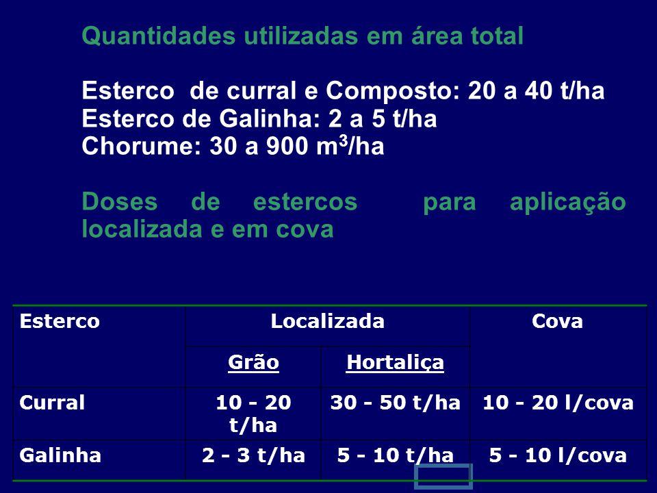 8 Quantidades utilizadas em área total Esterco de curral e Composto: 20 a 40 t/ha Esterco de Galinha: 2 a 5 t/ha Chorume: 30 a 900 m 3 /ha Doses de es