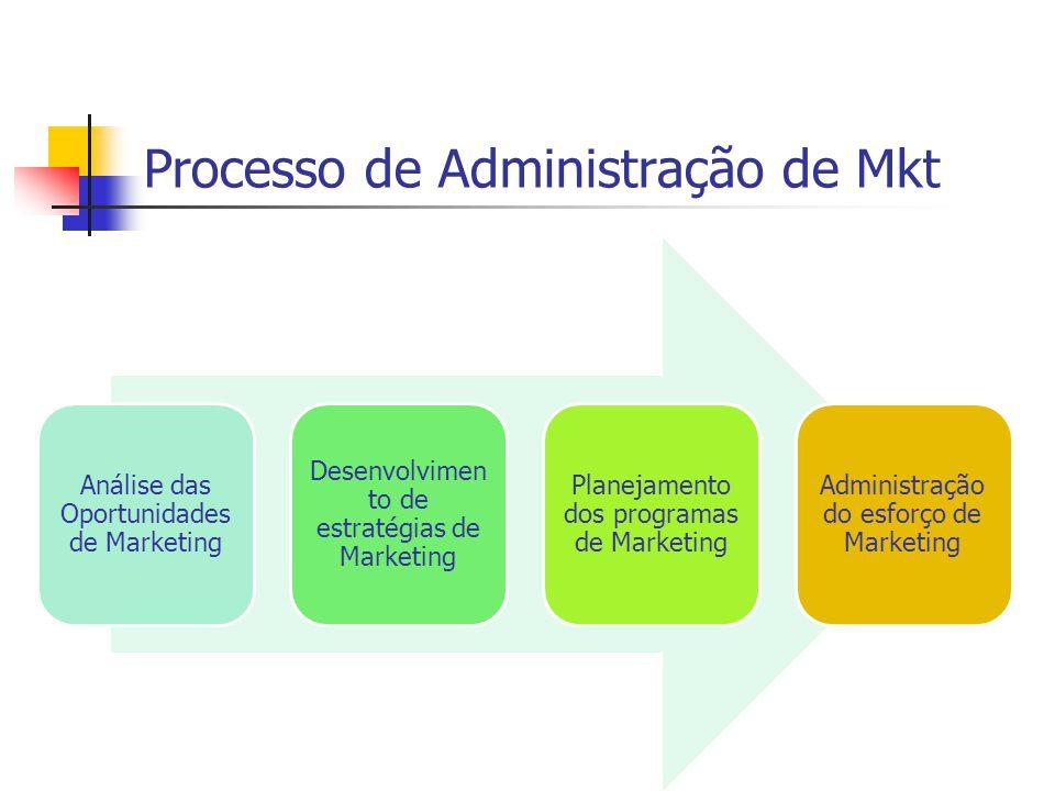 Análise das Oportunidades de Marketing Desenvolvimen to de estratégias de Marketing Planejamento dos programas de Marketing Administração do esforço de Marketing Processo de Administração de Mkt