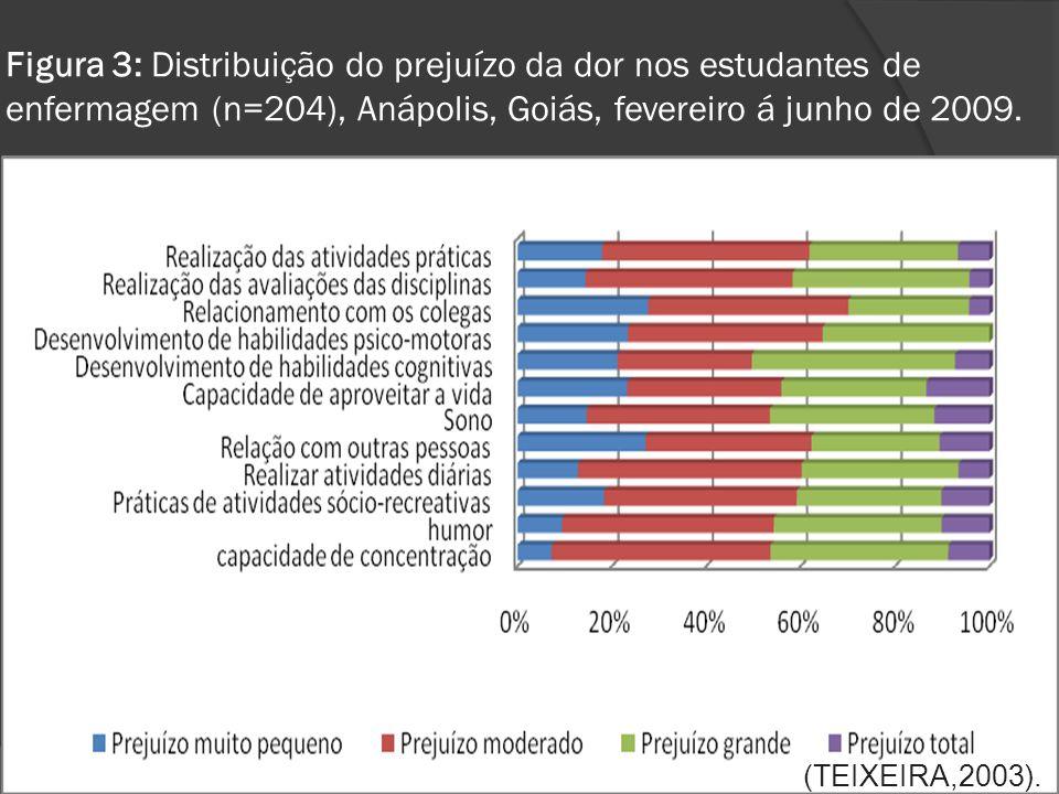 Figura 3: Distribuição do prejuízo da dor nos estudantes de enfermagem (n=204), Anápolis, Goiás, fevereiro á junho de 2009.