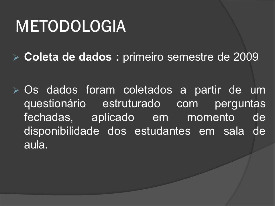 METODOLOGIA  Coleta de dados : primeiro semestre de 2009  Os dados foram coletados a partir de um questionário estruturado com perguntas fechadas, aplicado em momento de disponibilidade dos estudantes em sala de aula.