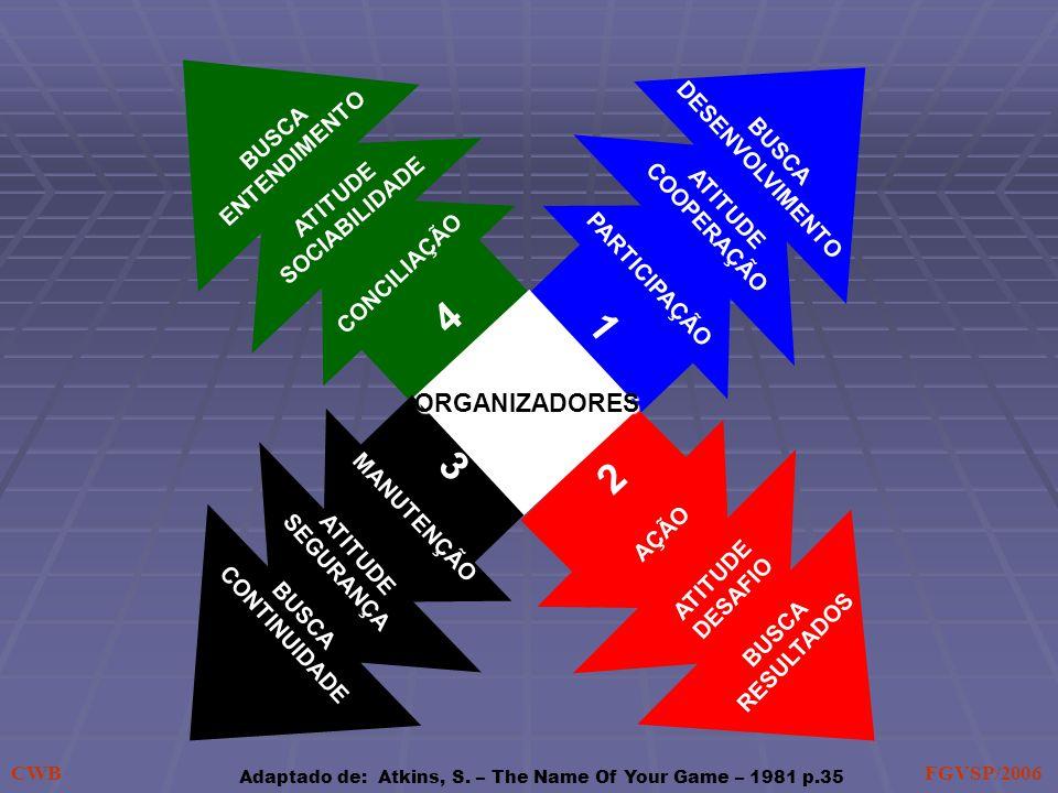 PARTICIPAÇÃO 1 ATITUDE COOPERAÇÃO BUSCA DESENVOLVIMENTO AÇÃO 2 BUSCA RESULTADOS ATITUDE DESAFIO CONCILIAÇÃO BUSCA ENTENDIMENTO ATITUDE SOCIABILIDADE 4 BUSCA CONTINUIDADE 3 MANUTENÇÃO ATITUDE SEGURANÇA ORGANIZADORES Adaptado de: Atkins, S.