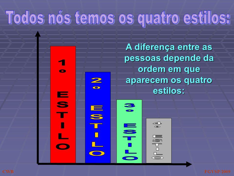 A diferença entre as pessoas depende da ordem em que aparecem os quatro estilos: CWB FGVSP/2009