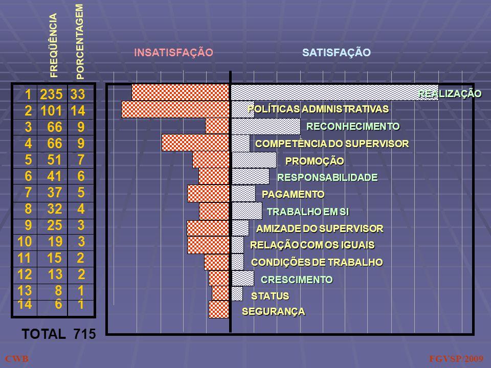 1 235 33 2 101 14 3 66 9 4 66 9 5 51 7 6 41 6 7 37 5 8 32 4 9 25 3 10 19 3 11 15 2 12 13 2 13 8 1 14 6 1 TOTAL 715 FREQÜÊNCIA PORCENTAGEM INSATISFAÇÃO REALIZAÇÃO POLÍTICAS ADMINISTRATIVAS RECONHECIMENTO COMPETÊNCIA DO SUPERVISOR PROMOÇÃO RESPONSABILIDADE PAGAMENTO TRABALHO EM SI AMIZADE DO SUPERVISOR RELAÇÃO COM OS IGUAIS CONDIÇÕES DE TRABALHO CRESCIMENTO STATUS SEGURANÇA SATISFAÇÃO CWB FGVSP/2009