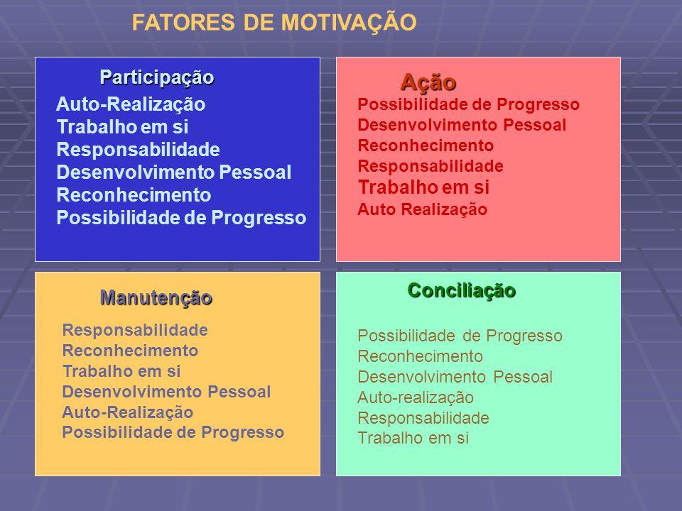Participação Auto-Realização Trabalho em si Responsabilidade Desenvolvimento Pessoal Reconhecimento Possibilidade de Progresso Ação Desenvolvimento Pessoal Reconhecimento Responsabilidade Trabalho em si Auto Realização Manutenção Responsabilidade Reconhecimento Trabalho em si Desenvolvimento Pessoal Auto-Realização Possibilidade de Progresso Conciliação Reconhecimento Desenvolvimento Pessoal Auto-realização Responsabilidade Trabalho em si FATORES DE MOTIVAÇÃO