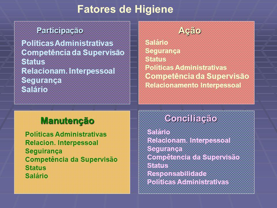Participação Políticas Administrativas Competência da Supervisão Status Relacionam.