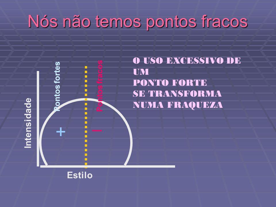 Intensidade Estilo _ + O USO EXCESSIVO DE UM PONTO FORTE SE TRANSFORMA NUMA FRAQUEZA Nós não temos pontos fracos Pontos fortes Pontos fracos