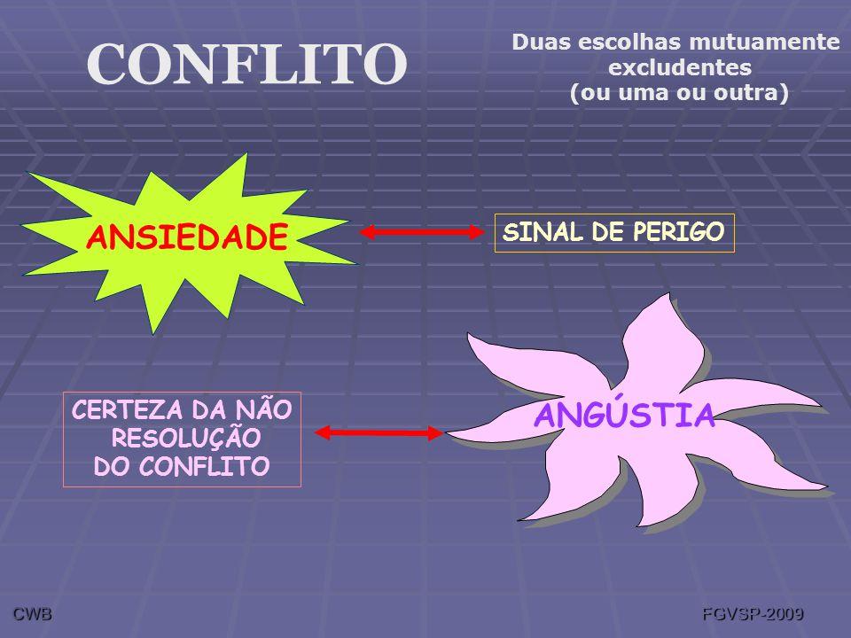 CONFLITO ANSIEDADE SINAL DE PERIGO Duas escolhas mutuamente excludentes (ou uma ou outra) ANGÚSTIA CERTEZA DA NÃO RESOLUÇÃO DO CONFLITO CWB FGVSP-2009