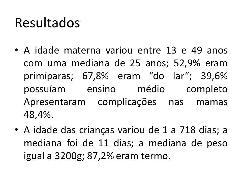 Resultados A idade materna variou entre 13 e 49 anos com uma mediana de 25 anos; 52,9% eram primíparas; 67,8% eram do lar ; 39,6% possuíam ensino médio completo Apresentaram complicações nas mamas 48,4%.