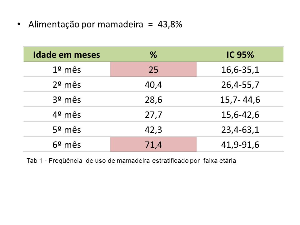 Alimentação por mamadeira = 43,8% Tab 1 - Freqüência de uso de mamadeira estratificado por faixa etária Idade em meses%IC 95% 1º mês2516,6-35,1 2º mês40,426,4-55,7 3º mês28,615,7- 44,6 4º mês27,715,6-42,6 5º mês42,323,4-63,1 6º mês71,441,9-91,6