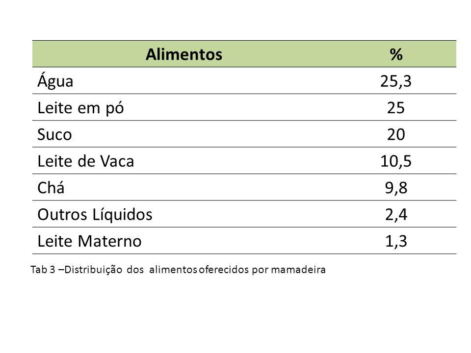 Tab 3 –Distribuição dos alimentos oferecidos por mamadeira Alimentos% Água25,3 Leite em pó25 Suco20 Leite de Vaca10,5 Chá9,8 Outros Líquidos2,4 Leite Materno1,3