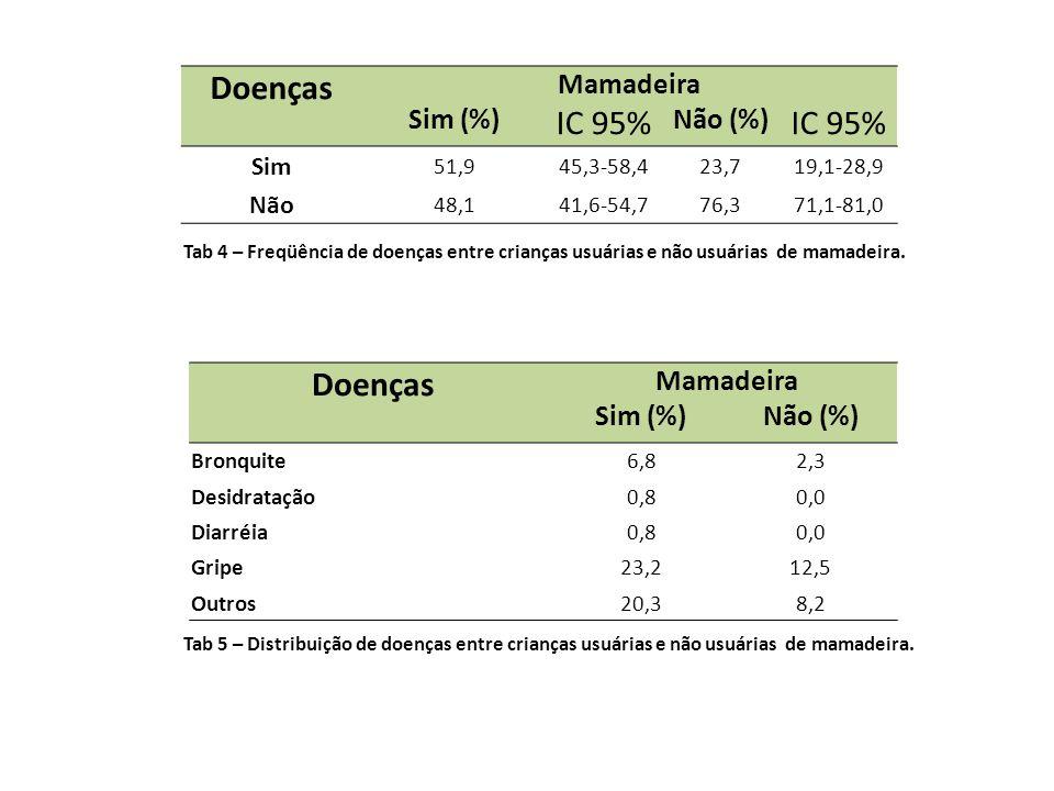 Doenças Mamadeira Sim (%)Não (%) Bronquite6,82,3 Desidratação0,80,0 Diarréia0,80,0 Gripe23,212,5 Outros20,38,2 Tab 5 – Distribuição de doenças entre crianças usuárias e não usuárias de mamadeira.