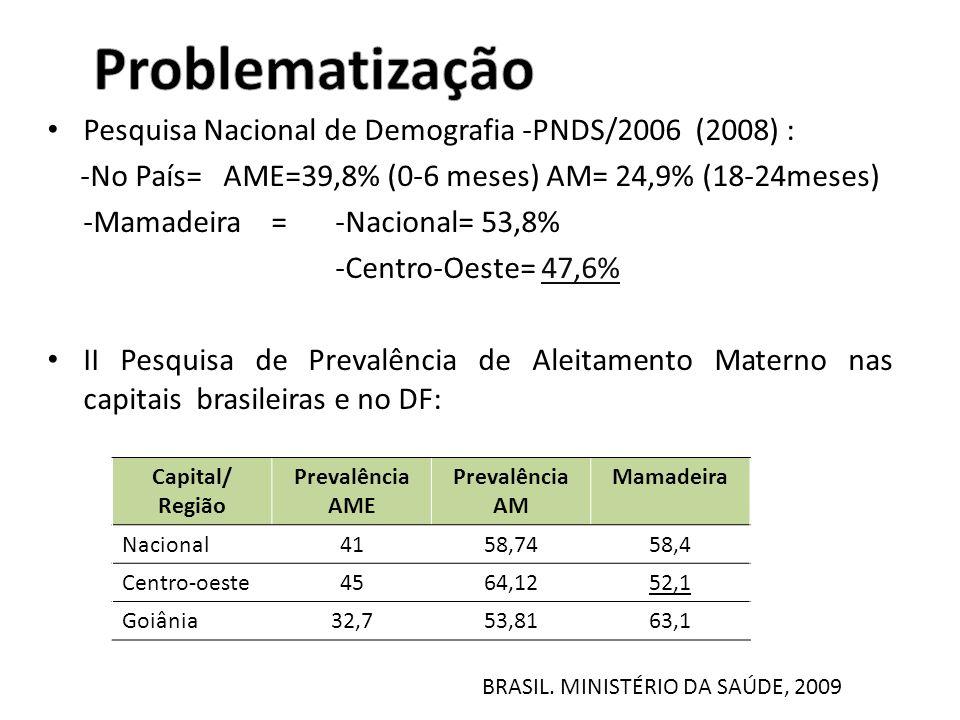 Pesquisa Nacional de Demografia -PNDS/2006 (2008) : -No País= AME=39,8% (0-6 meses) AM= 24,9% (18-24meses) -Mamadeira = -Nacional= 53,8% -Centro-Oeste= 47,6% II Pesquisa de Prevalência de Aleitamento Materno nas capitais brasileiras e no DF: Capital/ Região Prevalência AME Prevalência AM Mamadeira Nacional4158,7458,4 Centro-oeste4564,1252,1 Goiânia32,753,8163,1 BRASIL.