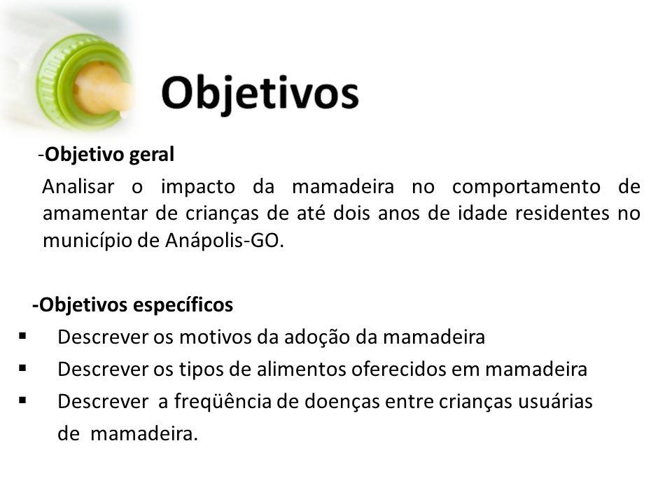 -Objetivo geral Analisar o impacto da mamadeira no comportamento de amamentar de crianças de até dois anos de idade residentes no município de Anápolis-GO.
