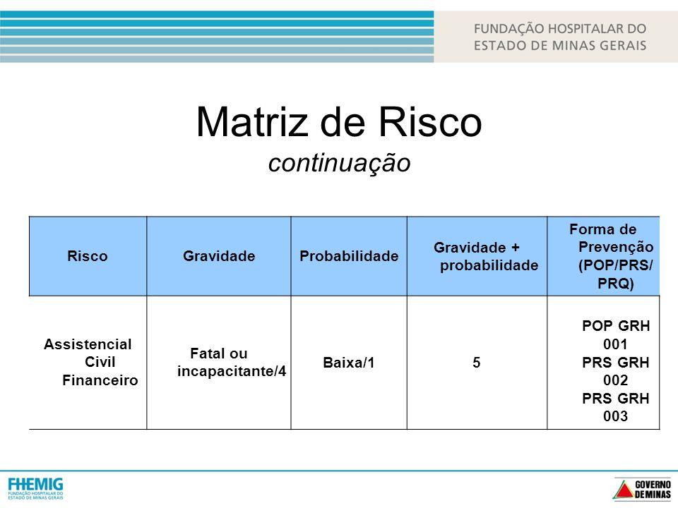 Matriz de Risco continuação RiscoGravidadeProbabilidade Gravidade + probabilidade Forma de Prevenção (POP/PRS/ PRQ) Assistencial Civil Financeiro Fatal ou incapacitante/4 Baixa/15 POP GRH 001 PRS GRH 002 PRS GRH 003