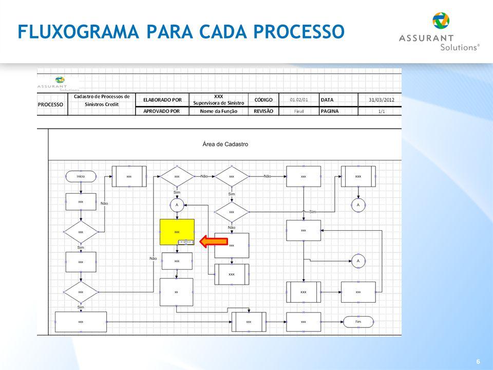 6 FLUXOGRAMA PARA CADA PROCESSO