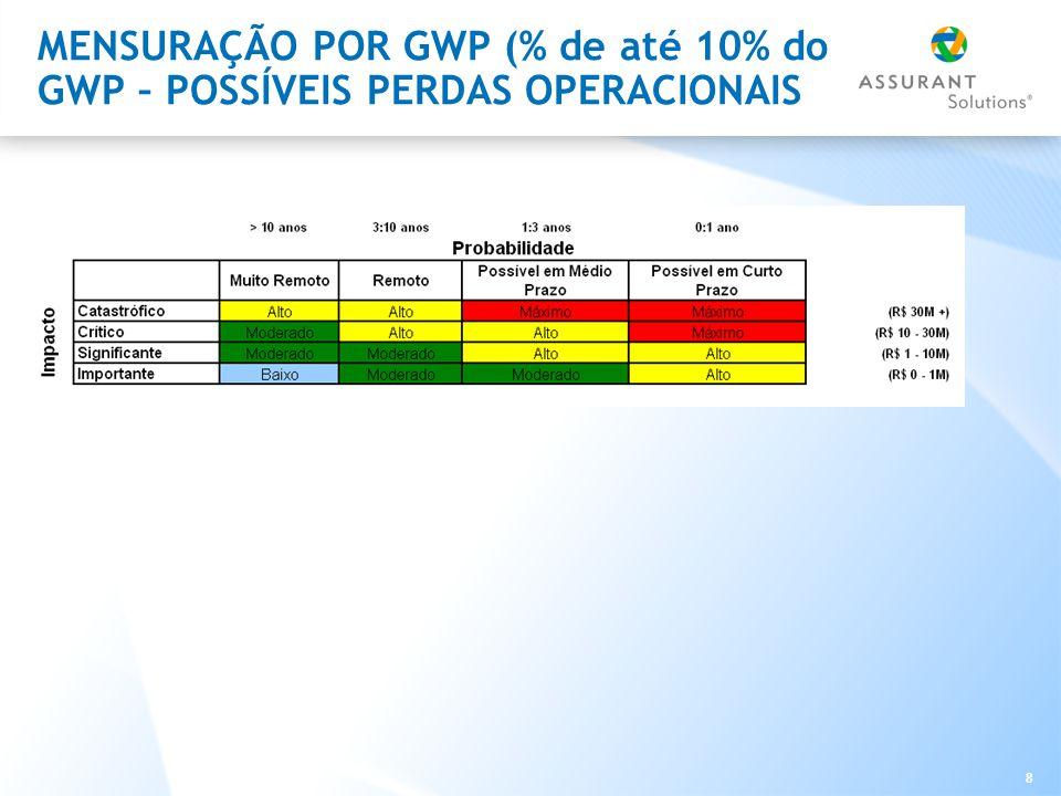 8 MENSURAÇÃO POR GWP (% de até 10% do GWP – POSSÍVEIS PERDAS OPERACIONAIS