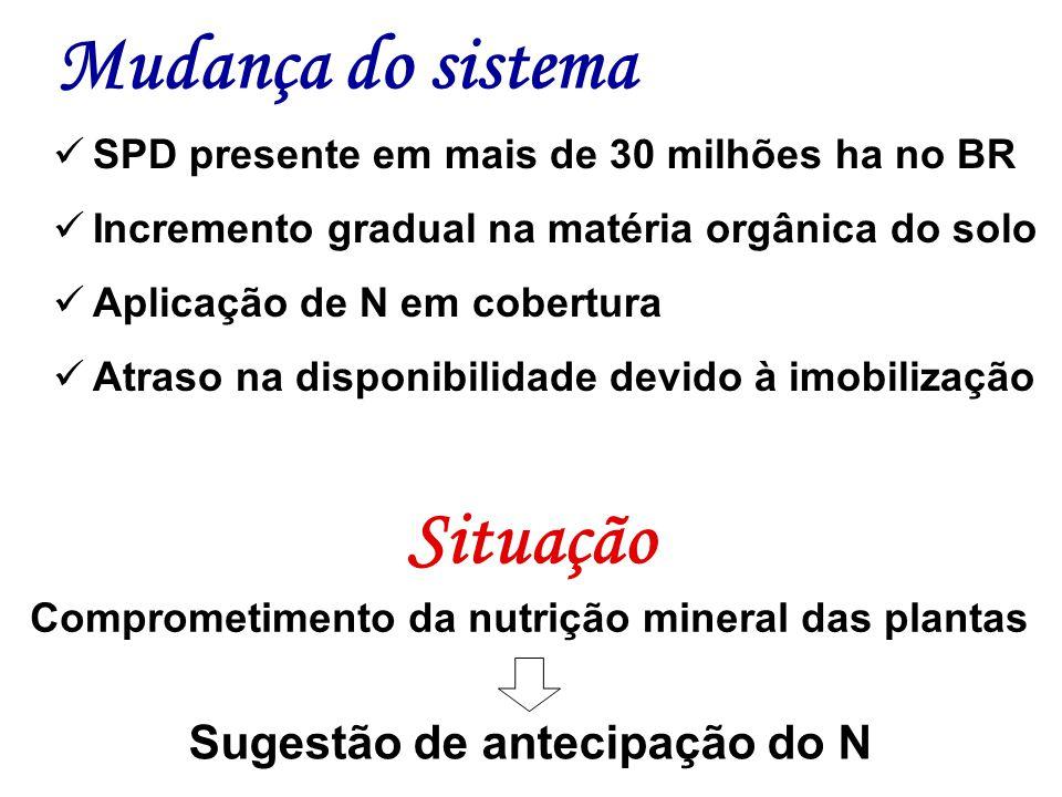 Mudança do sistema SPD presente em mais de 30 milhões ha no BR Incremento gradual na matéria orgânica do solo Aplicação de N em cobertura Atraso na di
