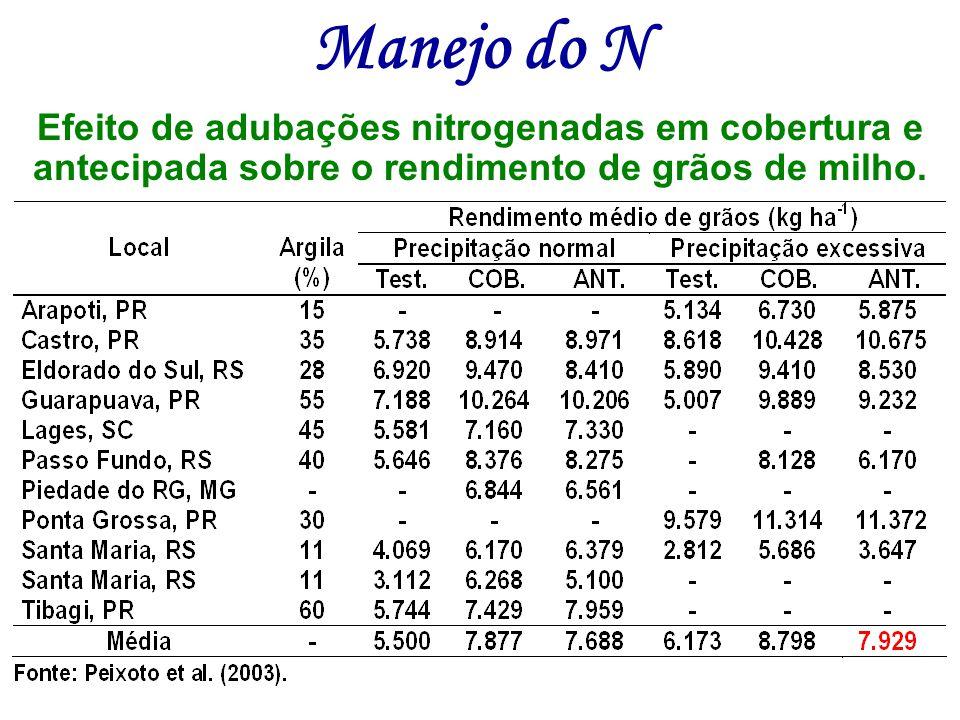 Efeito de adubações nitrogenadas em cobertura e antecipada sobre o rendimento de grãos de milho. Manejo do N