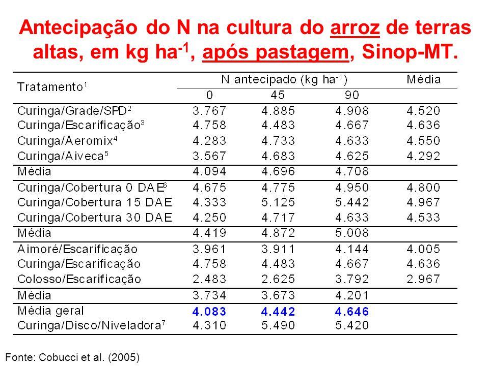 Antecipação do N na cultura do arroz de terras altas, em kg ha -1, após pastagem, Sinop-MT. Fonte: Cobucci et al. (2005)