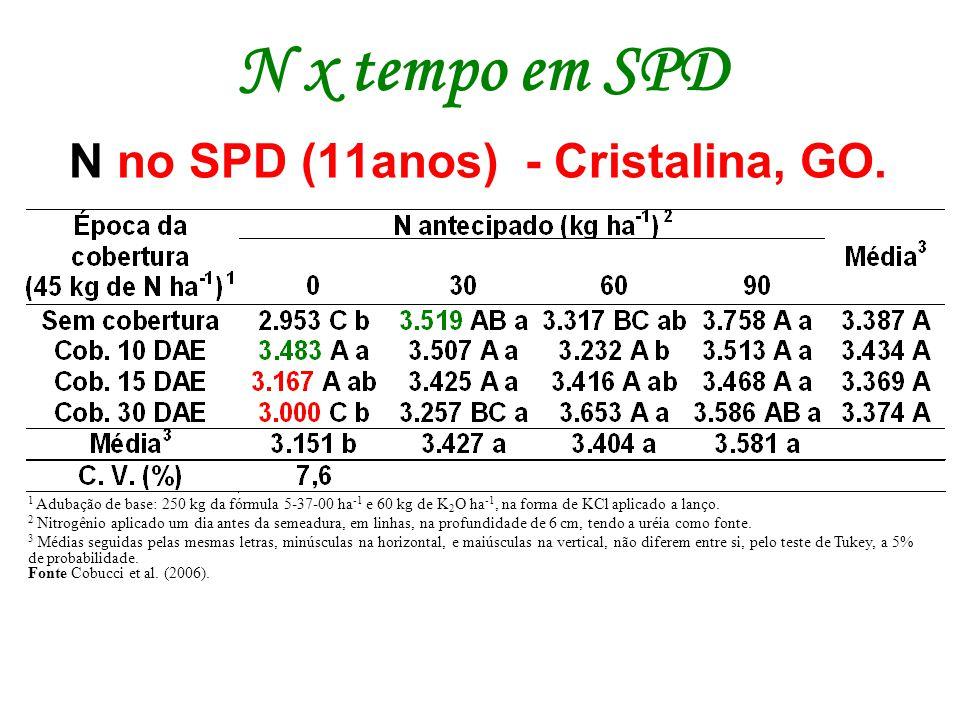 N no SPD (11anos) - Cristalina, GO. 1 Adubação de base: 250 kg da fórmula 5-37-00 ha -1 e 60 kg de K 2 O ha -1, na forma de KCl aplicado a lanço. 2 Ni
