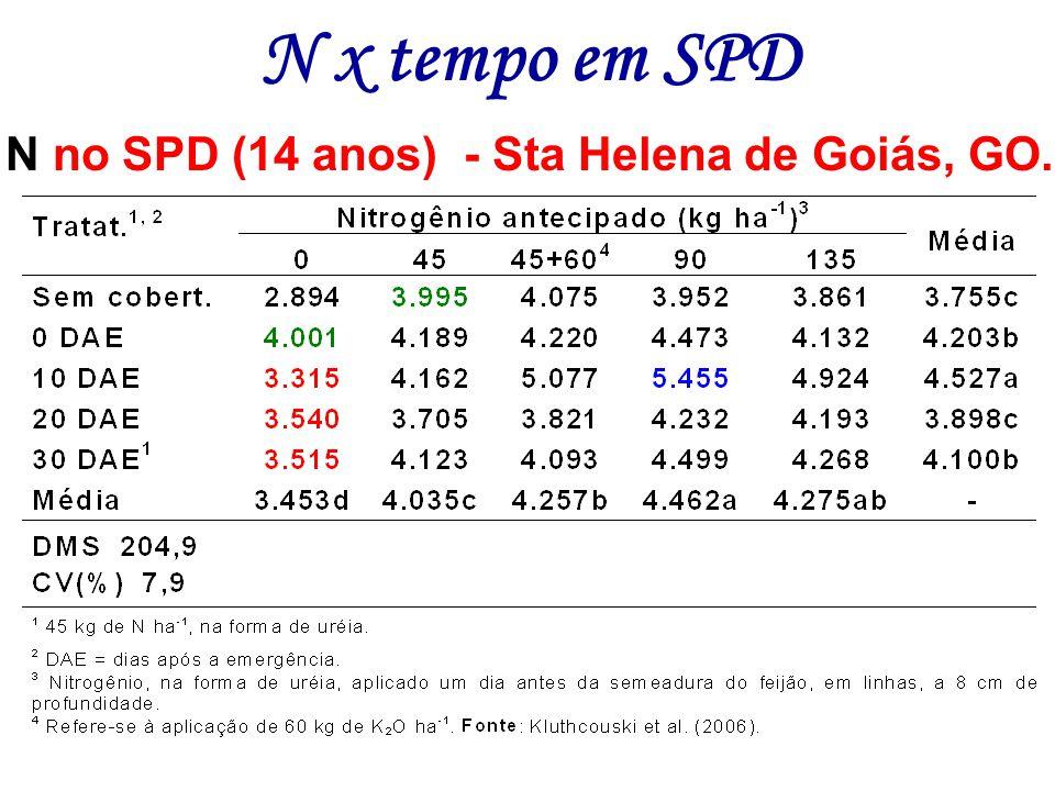 N no SPD (14 anos) - Sta Helena de Goiás, GO. N x tempo em SPD