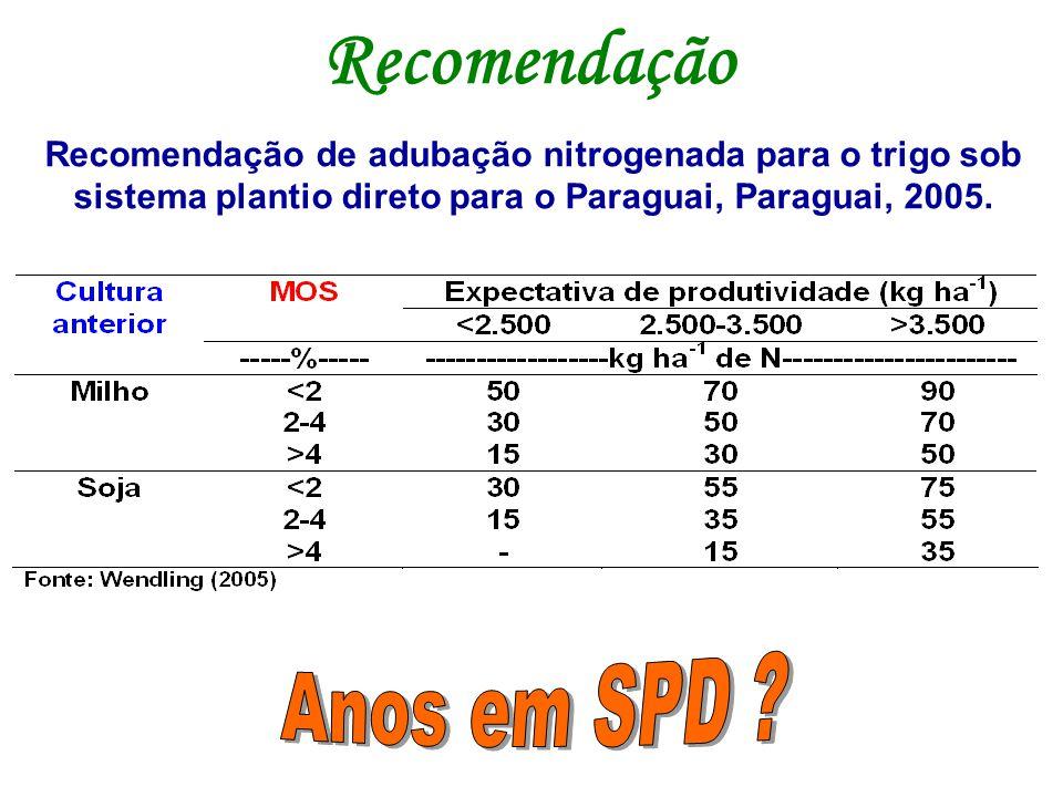 Recomendação de adubação nitrogenada para o trigo sob sistema plantio direto para o Paraguai, Paraguai, 2005. Recomendação