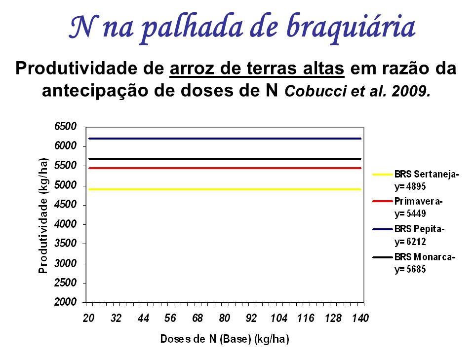 Produtividade de arroz de terras altas em razão da antecipação de doses de N Cobucci et al. 2009. N na palhada de braquiária