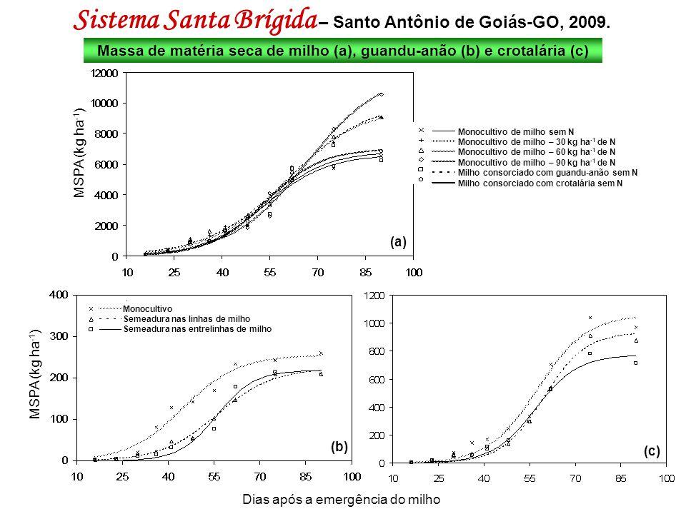 Sistema Santa Brígida – Santo Antônio de Goiás-GO, 2009. Massa de matéria seca de milho (a), guandu-anão (b) e crotalária (c) MSPA (kg ha -1 ) Dias ap