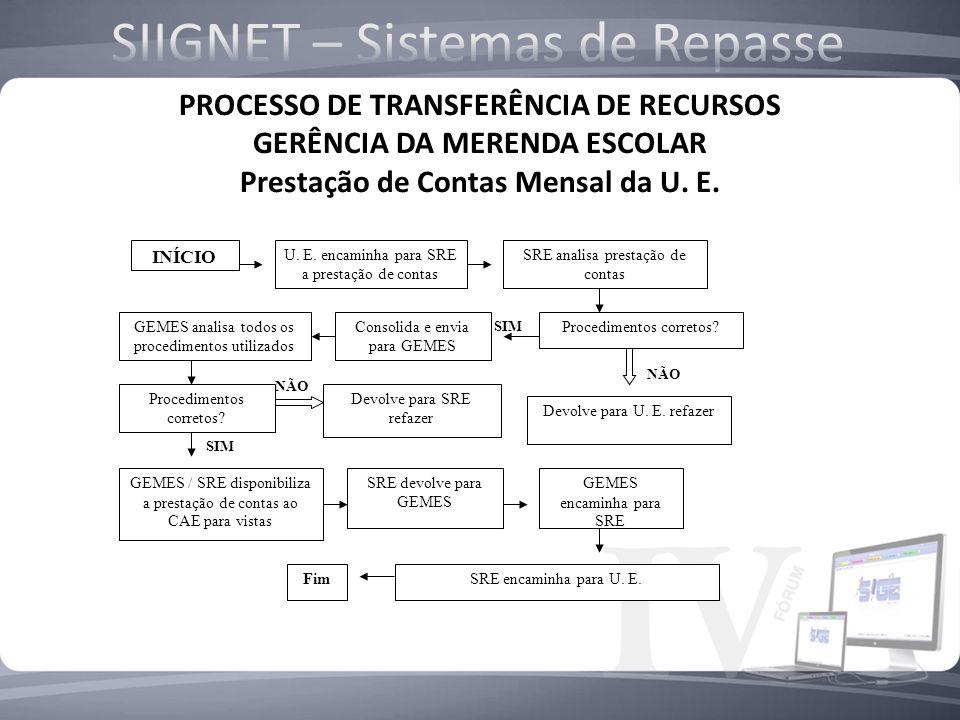PROCESSO DE TRANSFERÊNCIA DE RECURSOS GERÊNCIA DA MERENDA ESCOLAR Fluxo repetido por 10 meses no ano INÍCIO SEE recebe o recurso do FNDE – conta espec