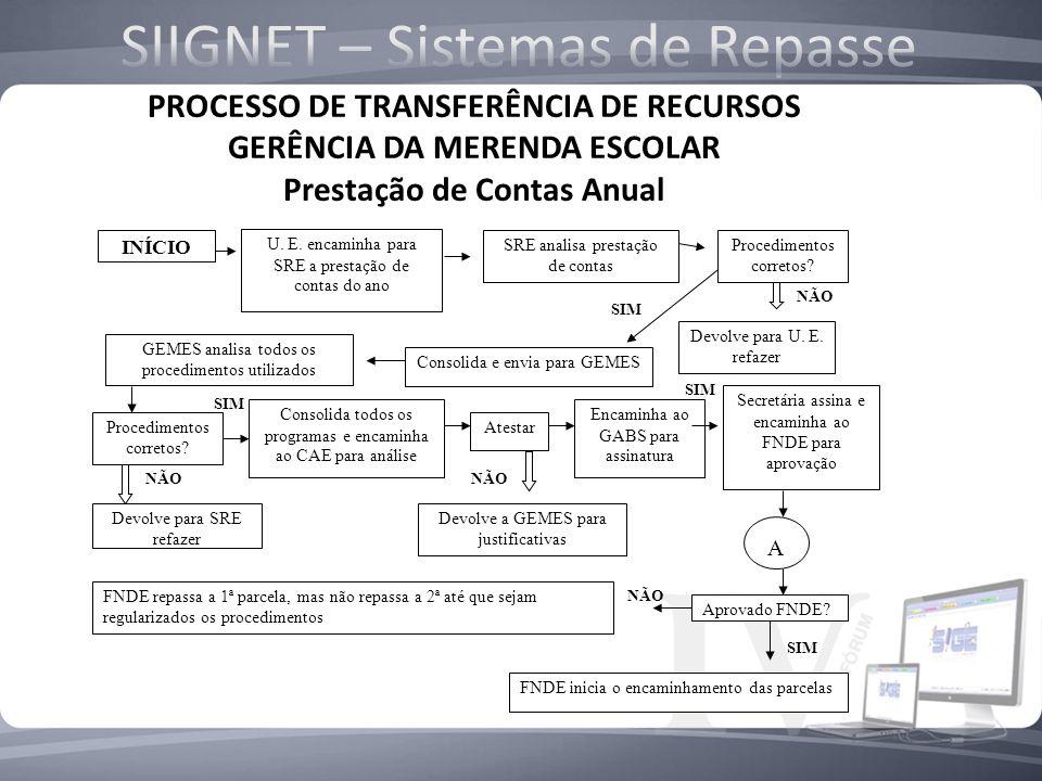 PROCESSO DE TRANSFERÊNCIA DE RECURSOS GERÊNCIA DA MERENDA ESCOLAR Prestação de Contas Mensal da U. E. INÍCIO U. E. encaminha para SRE a prestação de c