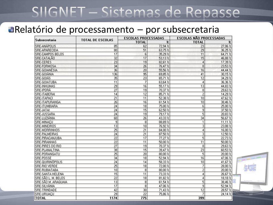 A data limite para o envio dos bancos de dados para a SEDUC é até dia 5 de cada mês; São processados todos os bancos enviados pela subsecretaria e esc