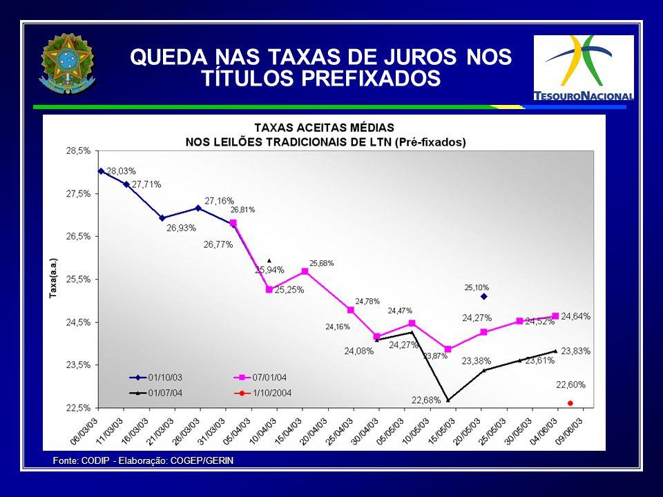 QUEDA NAS TAXAS DE JUROS NOS TÍTULOS PREFIXADOS Fonte: CODIP - Elaboração: COGEP/GERIN