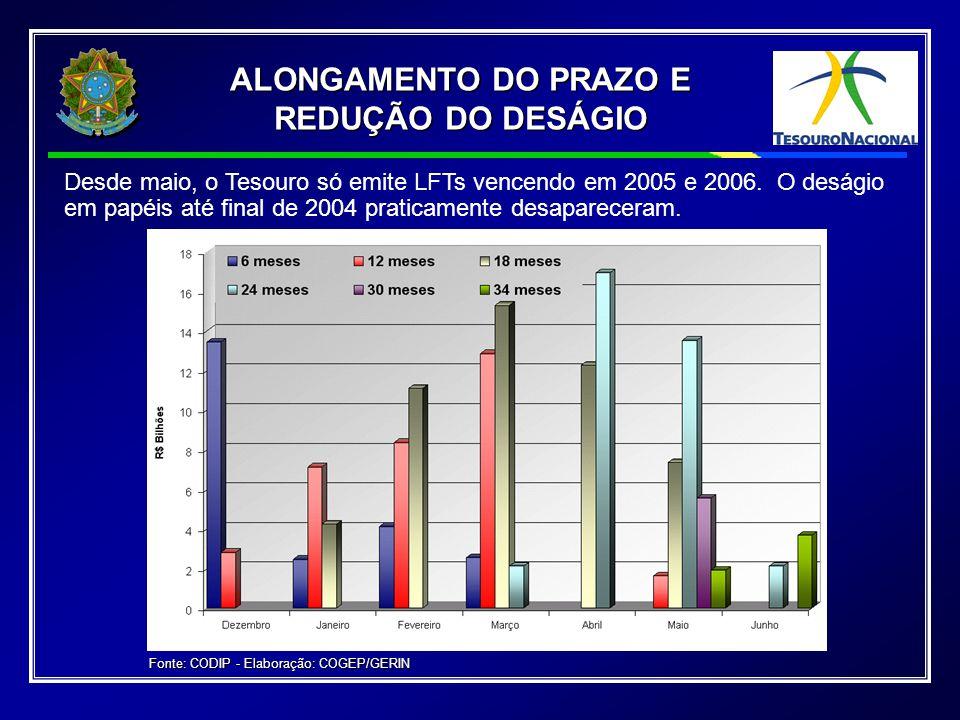 Os deságios em papéis até final de 2003 praticamente desapareceram e os dos meses seguintes estão sistematicamente diminuindo ALONGAMENTO DO PRAZO E REDUÇÃO DO DESÁGIO ALONGAMENTO DO PRAZO E REDUÇÃO DO DESÁGIO Fonte: CODIP - Elaboração: COGEP/GERIN