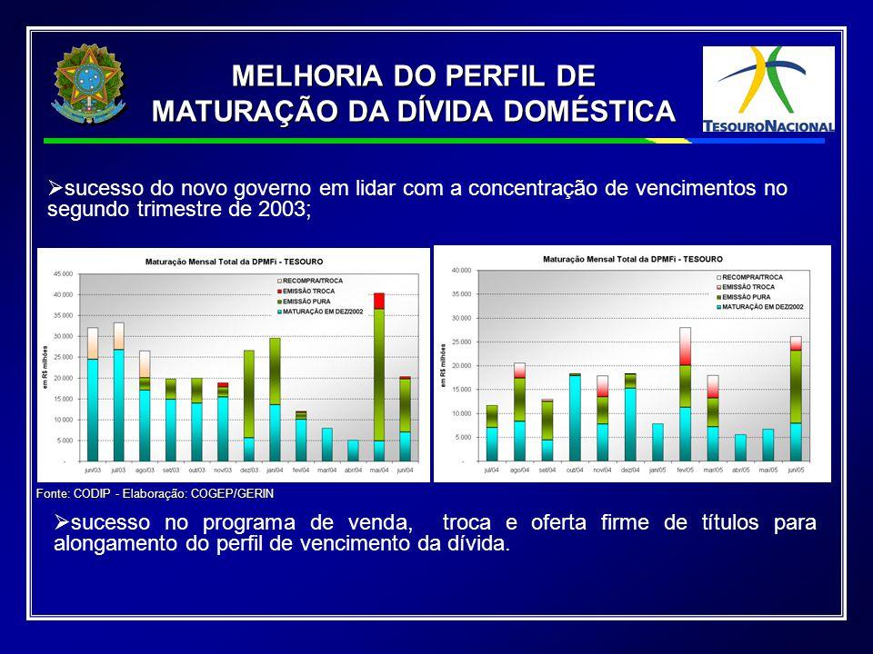 Dívida Liquida Setor Publico % PIB Elaboração: COGEP/GEPEC