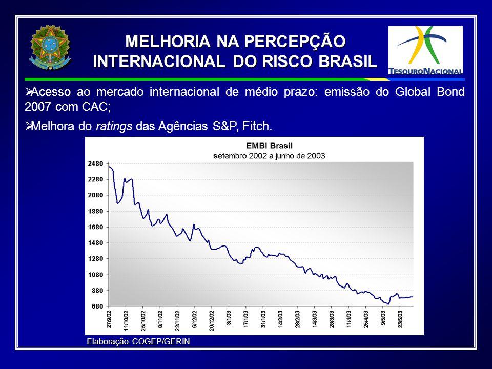   Acesso ao mercado internacional de médio prazo: emissão do Global Bond 2007 com CAC;   Melhora do ratings das Agências S&P, Fitch.