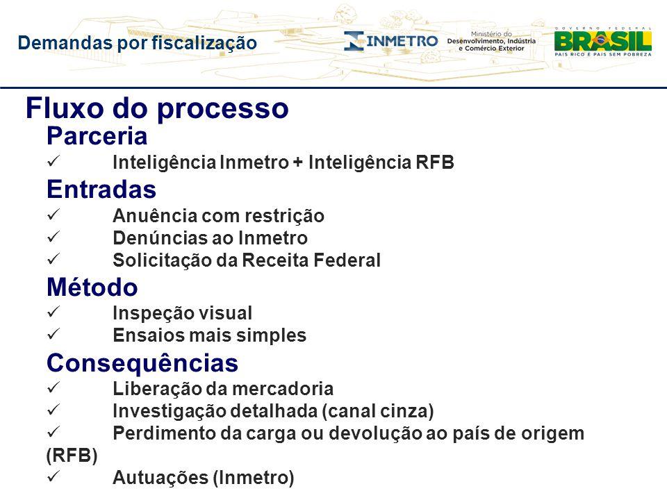 Demandas por fiscalização Fluxo do processo Parceria Inteligência Inmetro + Inteligência RFB Entradas Anuência com restrição Denúncias ao Inmetro Soli