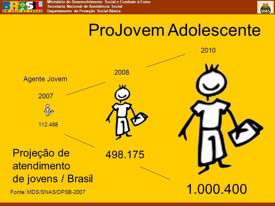 Ministério do Desenvolvimento Social e Combate à Fome Secretaria Nacional de Assistência Social Departamento de Proteção Social Básica Agente Jovem 11
